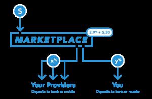 As dificuldades em integrar seu sistema com Marketplaces e como resolver