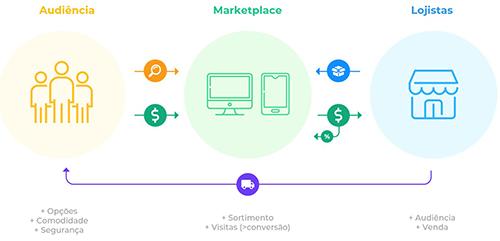 imagem-infografico-explicativo-audiencia-marketplace-lojistas